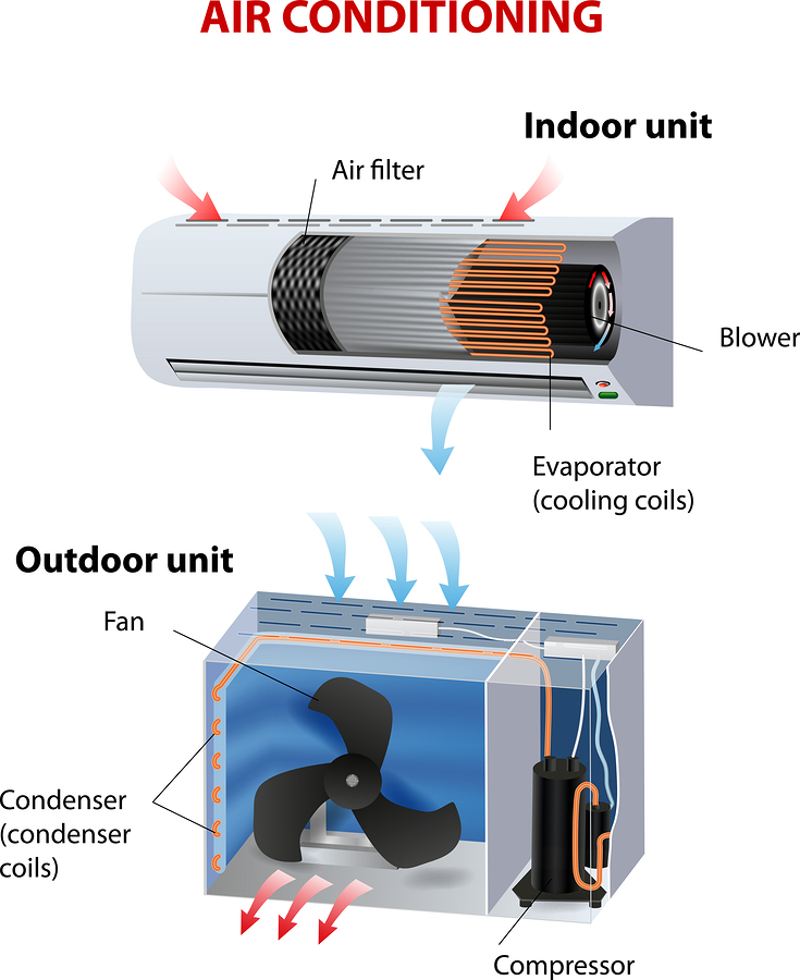 gree fort as well Platinum Deodorizing Vs Catechin Filters Which One Is Right For Your Home besides Packaged Units as well Mitsubishi additionally Split Air Conditioner Reviews Ductless And Mini Split Ac. on best ductless heating and cooling
